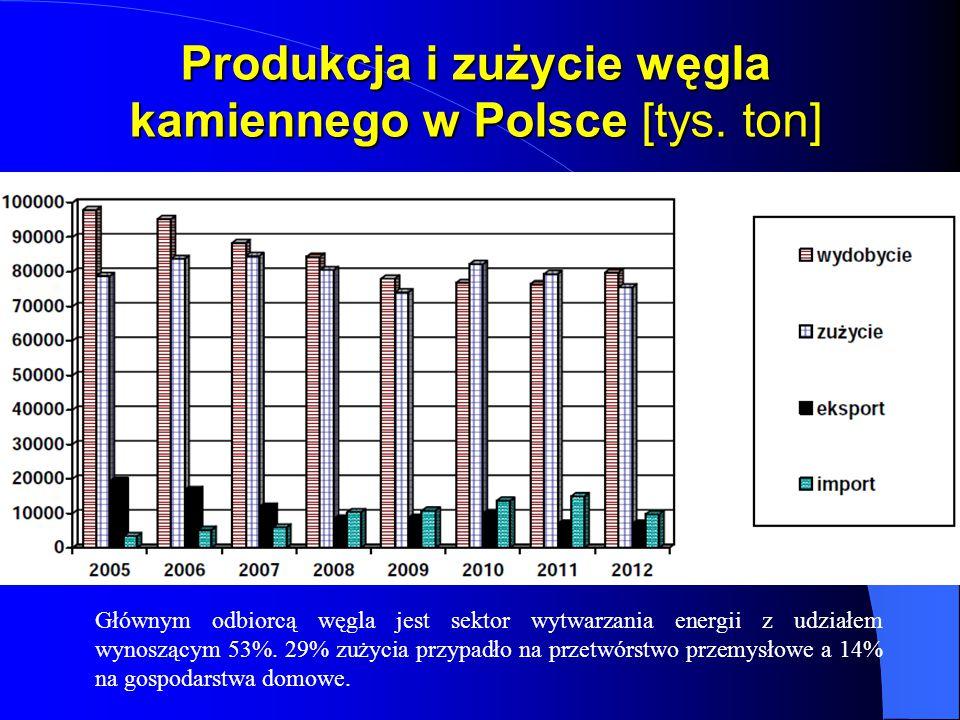 Produkcja i zużycie węgla kamiennego w Polsce [tys. ton]